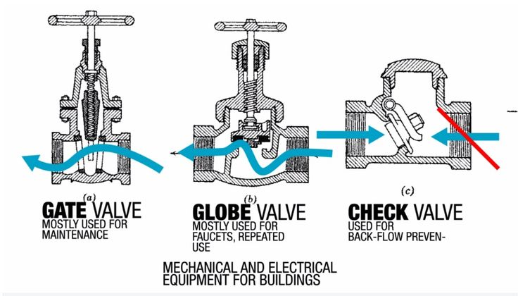 how to fix a leaking shut off valve in basement