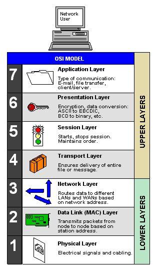 OSI model Definition from PC Magazine Encyclopedia