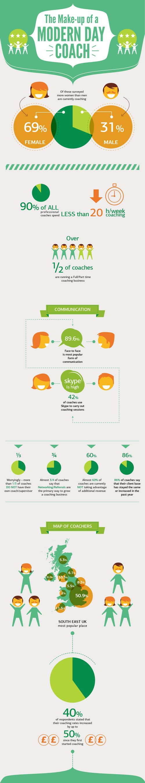 A fresh light-content infographic about life coaching facts in UK.