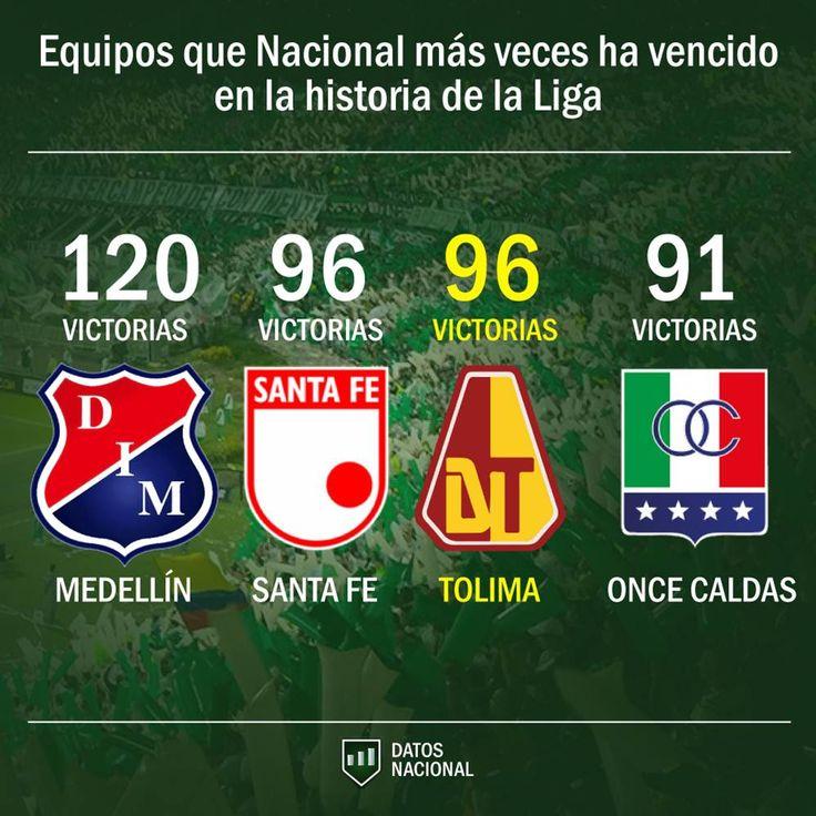 """DATOS NACIONAL en Twitter: """"ACTUALIZADO. Equipos que Nacional más veces ha vencido, en toda la historia de la Liga Colombiana (1948 - 2018) ►… """""""