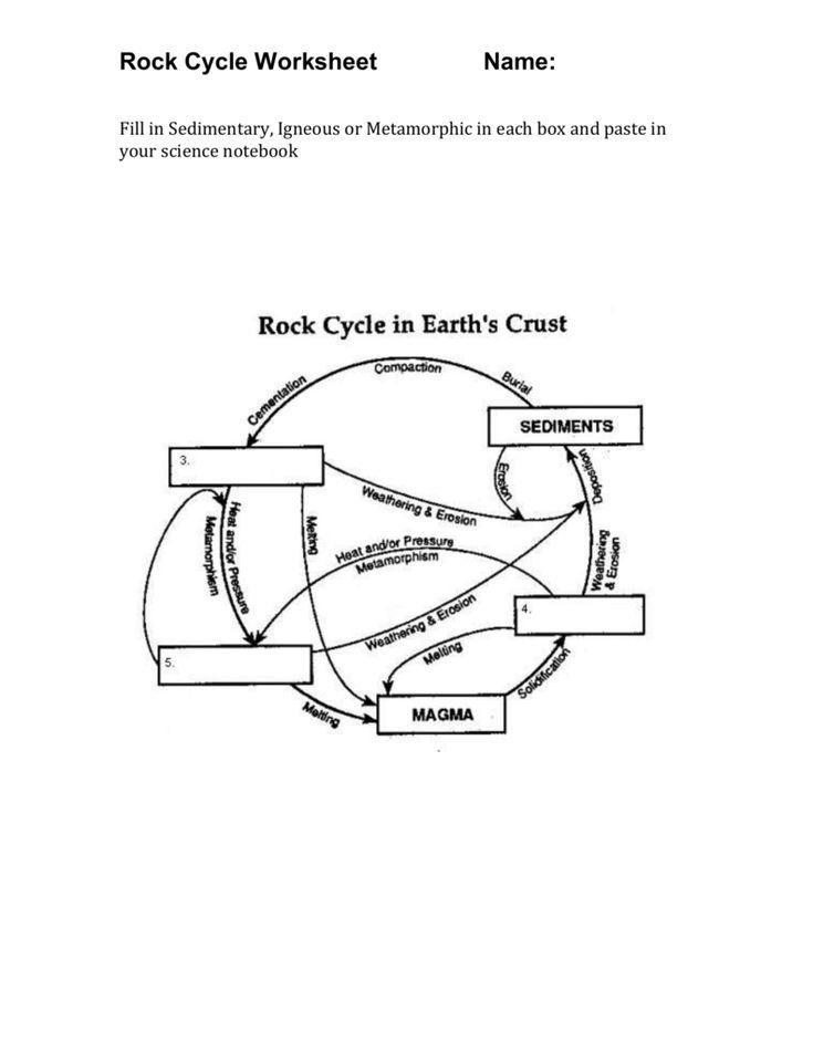 Worksheet On Rock Cycle