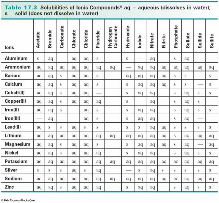 Rule Table Solubility Chart | Chemistry - Reactions | Pinterest