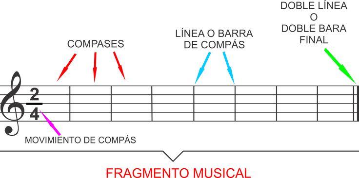 El Lenguaje Musical de Fátima: RITMO MUSICAL