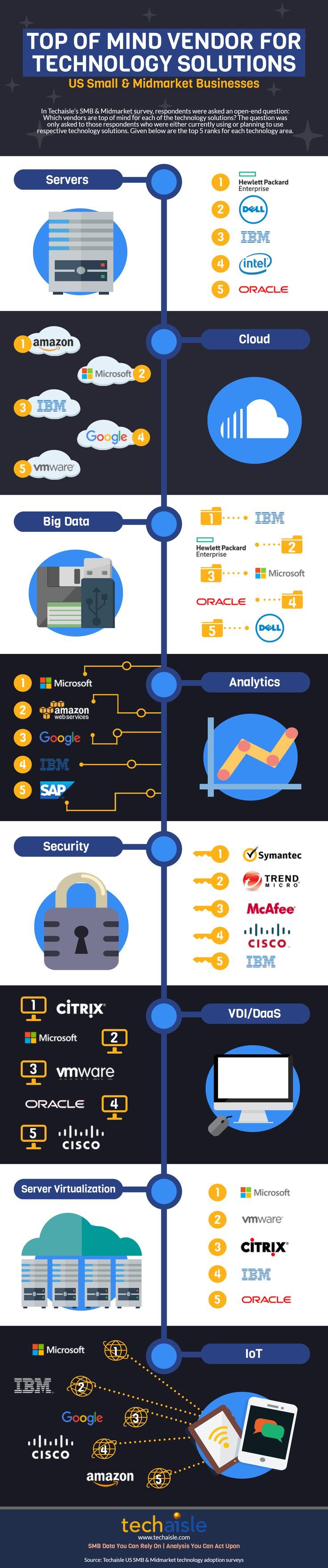 In Techaisle's US SMB & Midmarket survey, respondents were asked an open-end question: Which vendors are top of mind for each of the technology solutions? The question was only asked to those respondents who were either currently using or planning to use respective technology solutions. The infographic shows top 5 ranks for each technology area - Servers, Cloud, Security, Big Data, Analytics, Server Virtualization, VDI, DaaS