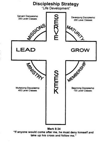 18 best discipleship images on pinterest youth ministry bible discipleship strategy fandeluxe Image collections