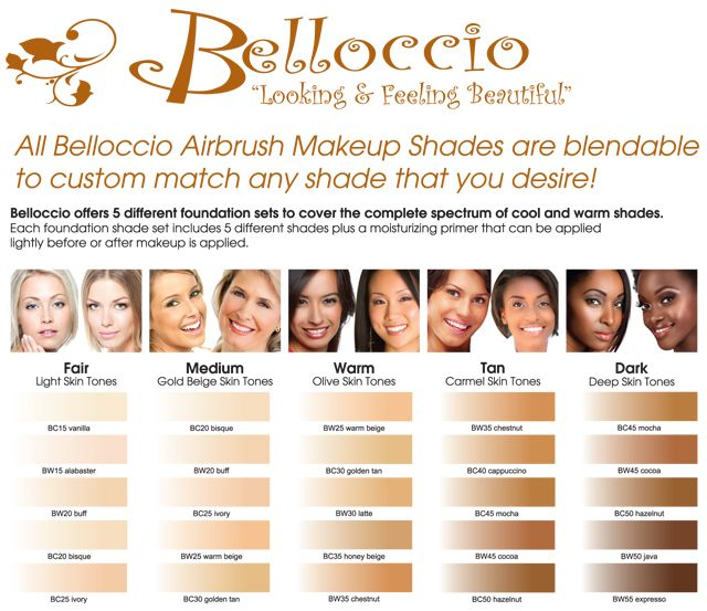 the different skin tones and recommended types of makeup People who tan easily instead of burn usually have warm skin tones people who burn rather than tan usually have cool skin tones,  recommended.