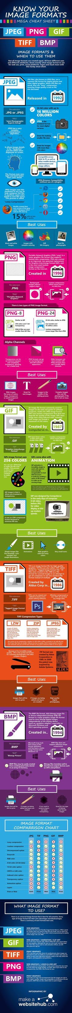Photography tips | Learn file formats - jpg png gif bmp tiff mega cheat sheet The Ultimate Image Format Cheat Sheet (Infographic)