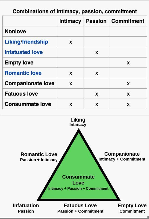 The Six Kinds of Love: What Infatuation Lacks