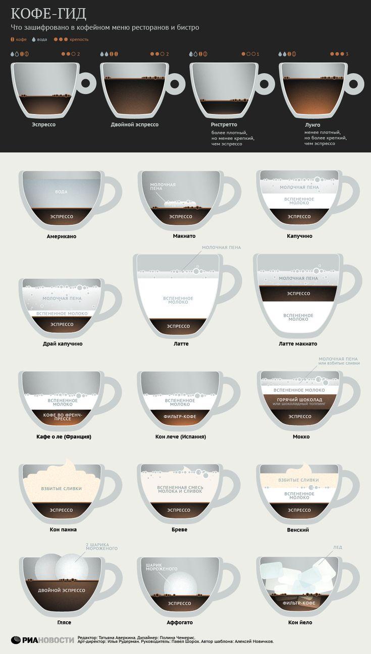 Латте, глясе или мокко: что внутри модных кофейных напитков | РИА Новости