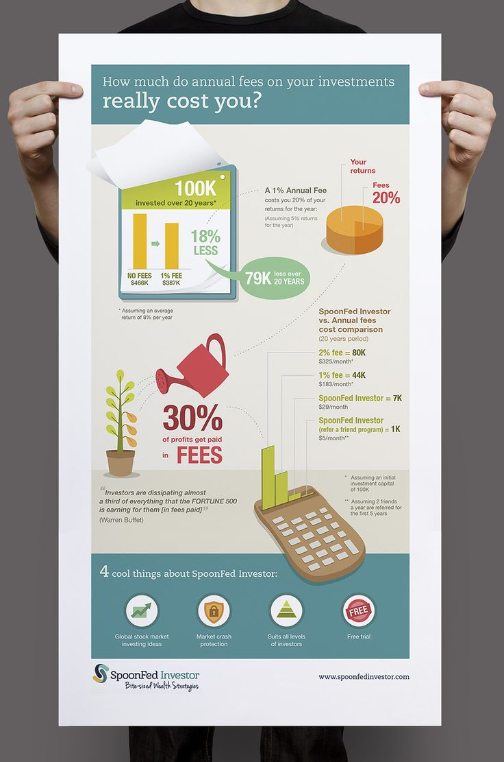 SpoonFed #Infographic #data #information #chart #graphs #Statistics #Fees #Cost #Money