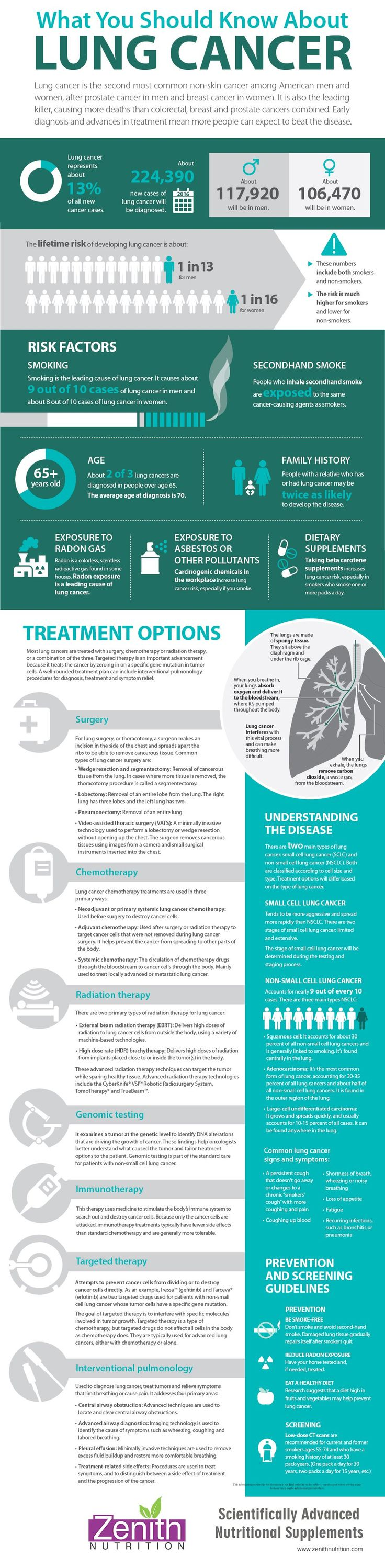 What You Should Know About Lung Cancer. Risk factors - smoking, family history, age, exposure to radon gas, expose to asbestes or other pollutants, dietary supplements. Treatment options - surgery, chemotherapy, radiation therapy, genomic testing, immuno therapy, targeted therapy, interventional pulmonology. Prevention and screening guidlines. Best supplements from Zenith Nutrition. Health Supplements. Nutritional Supplements. Health Infographics