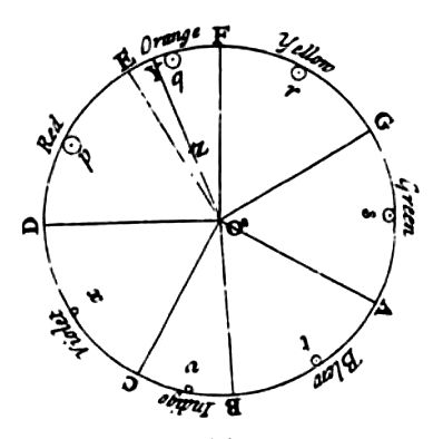 Newton's color wheel which matched colours with musical notes and planetary alignments.