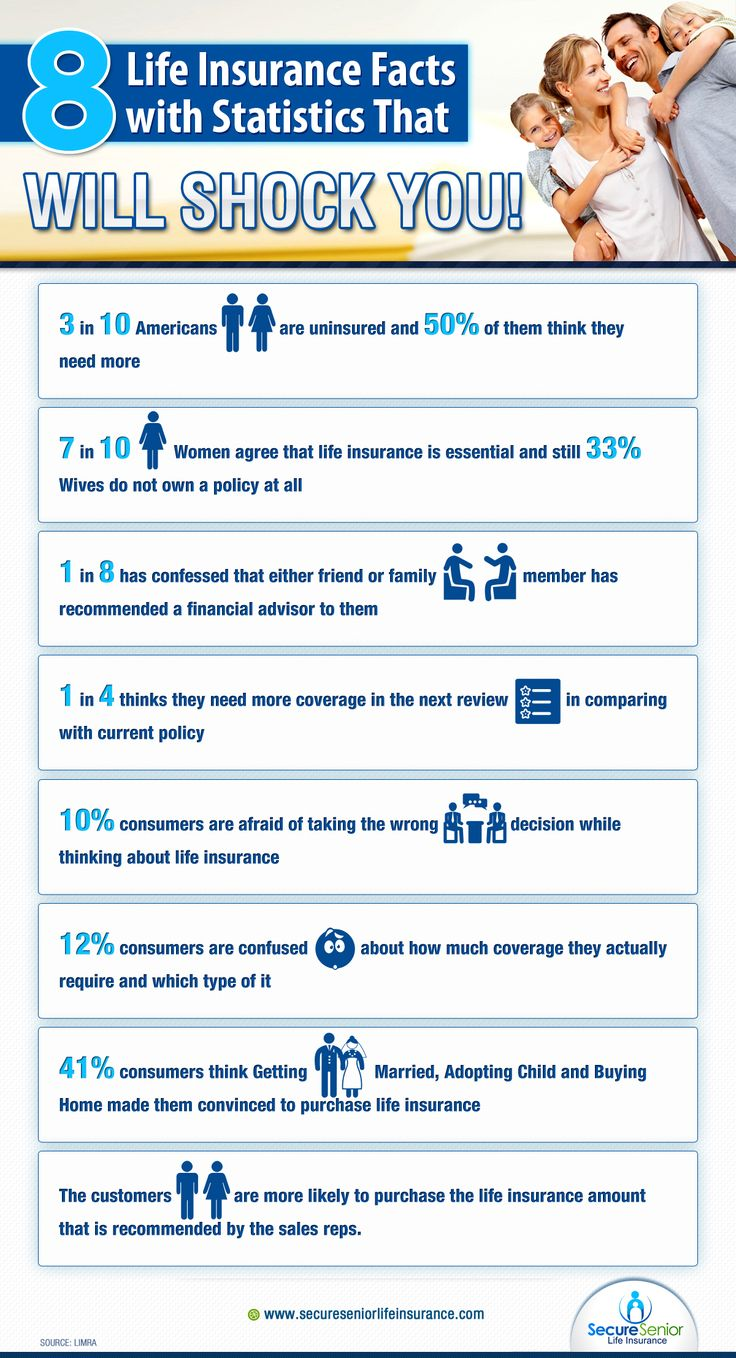 Life Insurance Stats and Facts is shown in an infographic. You must know it as a customer before you purchase a life policy.