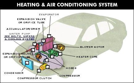 Automotive Air Conditioning System Diagram Before you call a AC ...