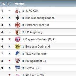 RÜCKRUNDEN TABELLE !!!!! 4 . #fcaugsburg #augsburg #fca #tabelle #bundesliga #darfmanmalmachen #fussball #verdient