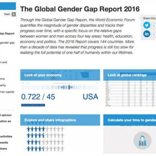 Through the Global Gender Gap Report, the World Economic Forum quantifies the magnitude of gender disparities and tracks their progress over time, with a specific focus on the relative gaps between women and men across four key areas: health, education, economy and politics. The 2016 Report covers 144 countries.