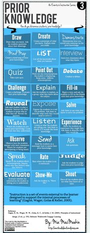 8 Awesome Educational Infographics for Teachers ~ Educational Technology and Mobile Learning