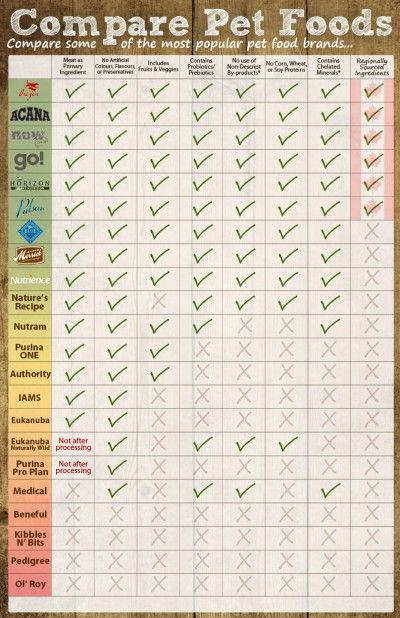 Pet Food Comparison Chart