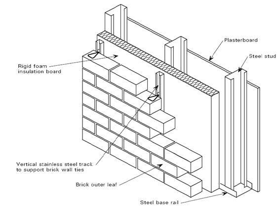 Best details images on pinterest brick wall