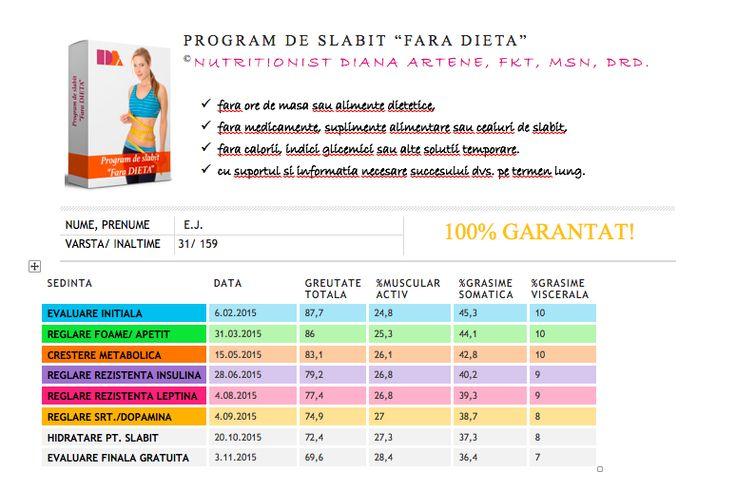 locul 3 - 18,1 kg + 3,6 % masa musculara - 8,9 % grasime somatica - 3% grasime viscerala