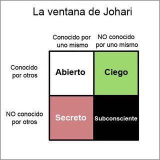 socioculturalis: DEFINICION PERSONAL, ventana de johari