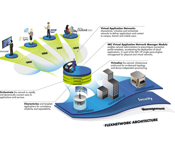 infrastructure architecture infographs - Google Search