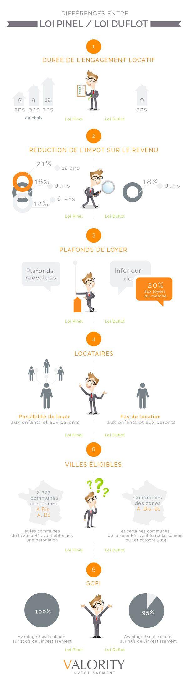 Infographie Loi Pinel Différence entre loi pinel et loi duflot