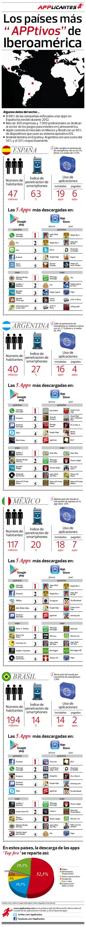 Datos y apps más descargadas en cada pais de iberoamerica #mobile #app