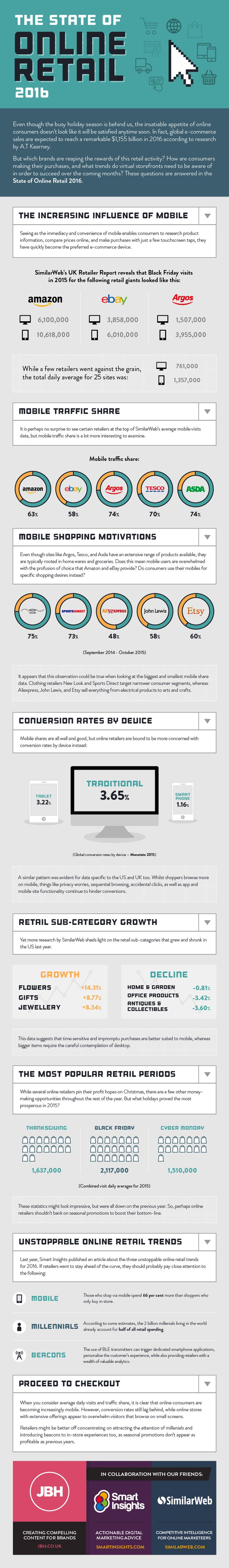 The State of Online Retail 2016 #Infographic