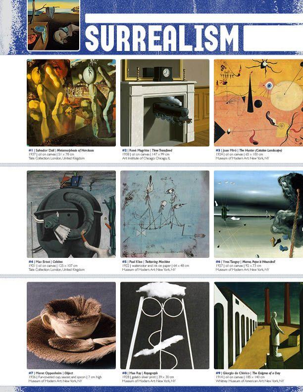 Resource: SURREALISM (Movement Binder Notes)