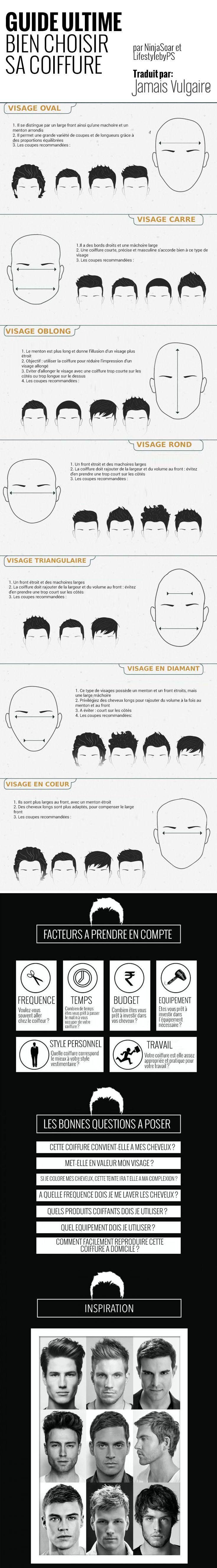 Infographie et conseils mode homme: bien choisir sa coiffure en fonction de la forme de son visage, et les bonnes questions à poser à son coiffeur