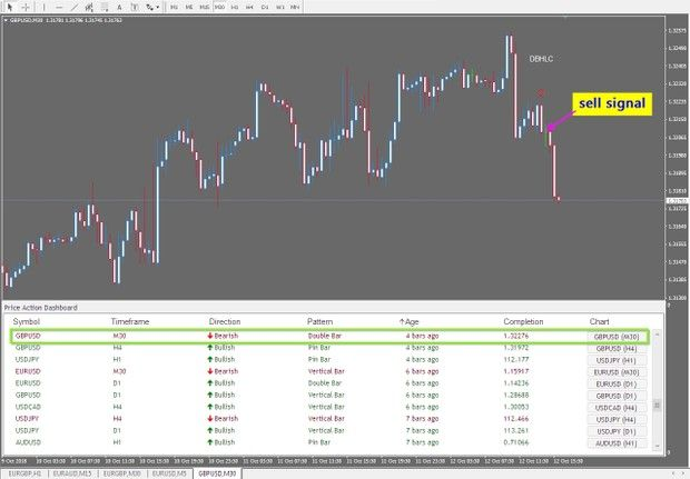 R104 Price Action Dashboard Indicator Mt4 All Currency Dashboard