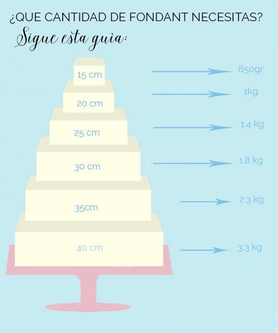 12 trucos infalibles para hacer una tarta fondant perfecta. Trucos y consejos para evitar todos los problemas usando fondant.                                                                                                                                                                                 Más