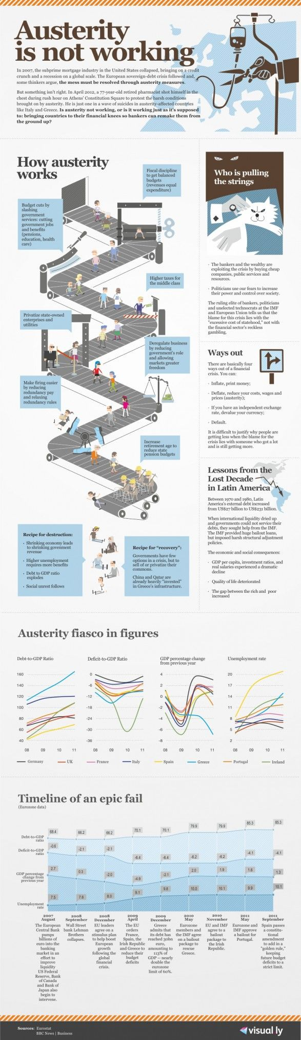 Infographic: Austerity – An Epic Failure? | Economy Watch
