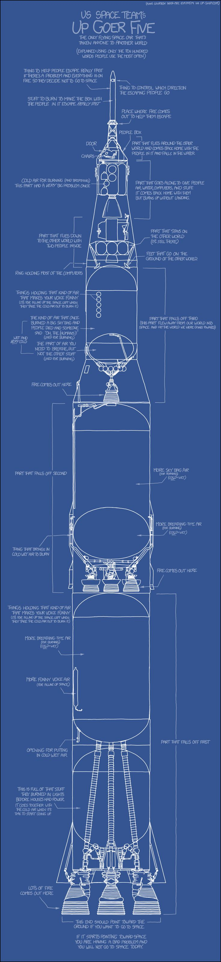 Describing Saturn 5 in Simple English Is Difficult But