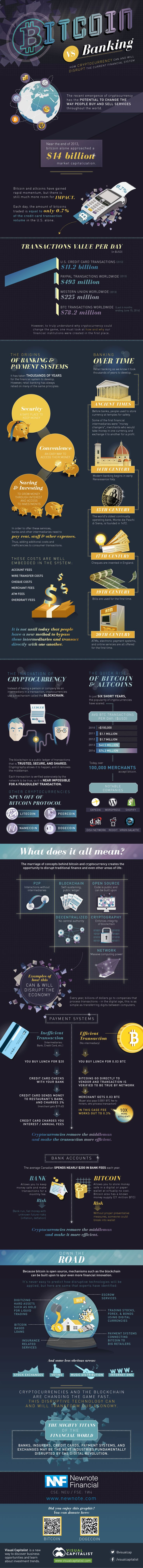 iStats: ••BitCoin vs Banking•• infographic: disrupting the financial system • by 2013 BitCoin is $14B market att $78.2M/transactions/day vs $225M Western Union vs $493M PayPal vs $11.2B credit cards... • infographic by NewNote.com