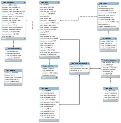 Wordpress Table Structure: main table cheatsheet
