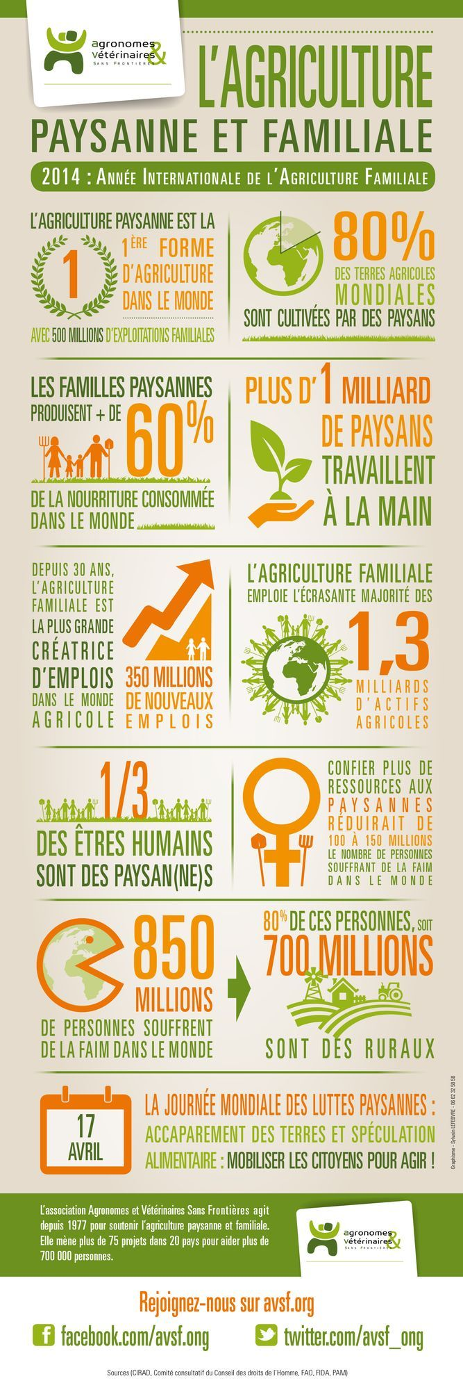 2014, Année Internationale de l'Agriculture Familiale! Mais qu'est-ce que l'agriculture familiale? En quoi est-elle différente de l'agriculture industrielle? AVSF soutient depuis 1977 l'agriculture paysanne