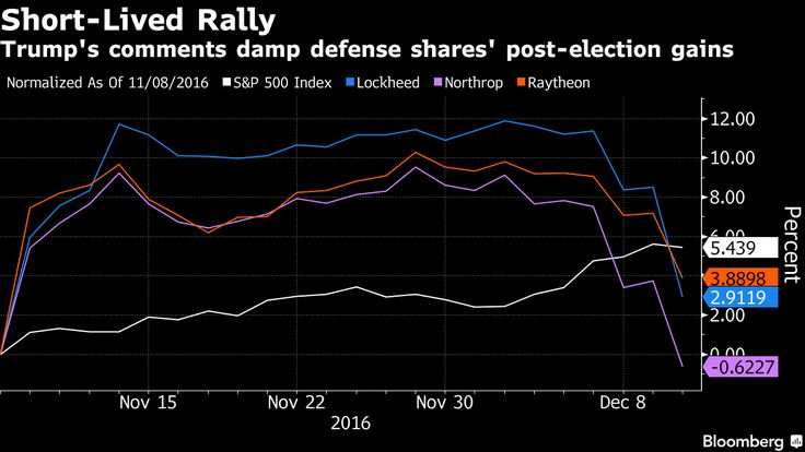 Defense stocks plunged as President-elect Donald Trump took aim at another high-profile military program: Lockheed Martin Corp.'s F-35 fighter jet, the Pentagon's most expensive weapons system.