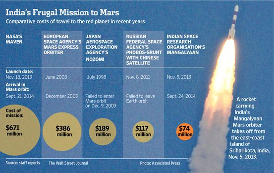 Story of India's low cost mission to Mars. With successful landing we can say it is a giant leap for India to get more of the $304B space market