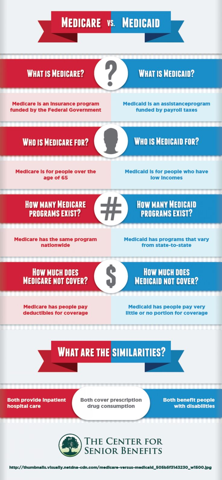 Medicare VS. Medicaid --shared by Fusion360 on Jul 21, 2014 -- See more at: http://visual.ly/medicare-vs-medicaid#sthash.jQiLTBqF.dpuf