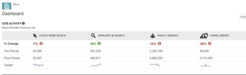 Bing Adds Percentage Change Metrics to Webmaster Tools Reports!Bing Webmaster, Bing Add, Calculator Metric, Change Metric, Percentages Change, Include Percent, Bing Announcements, Add Percentages, Metric Include
