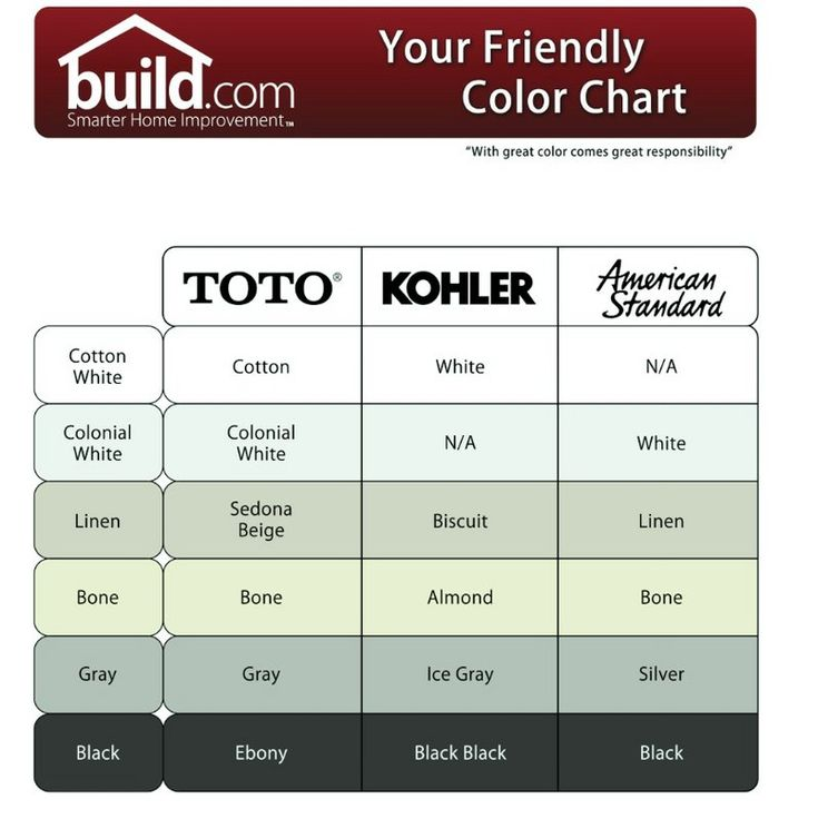 Bathroom Colors Most Flattering To Complexion: Color Chart Lists The Different Names Used By Kohler, Toto