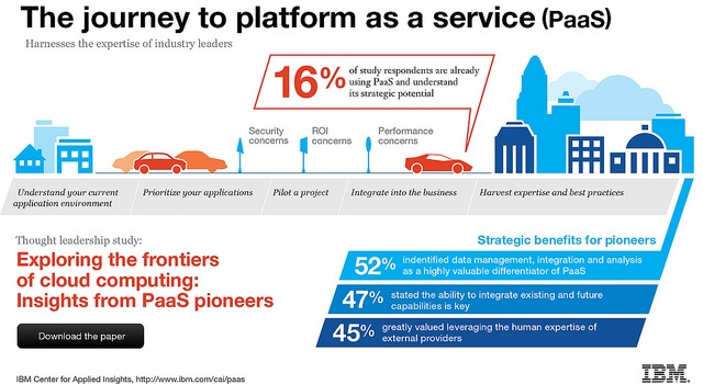 The journey to platform as a service (Paas) Credit: IBM by ibmphoto24, via Flickr