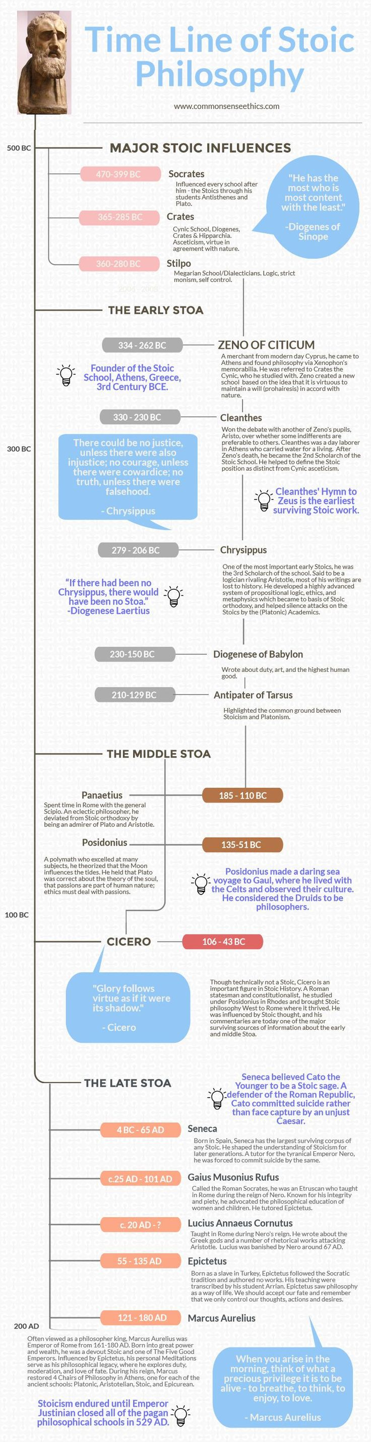 Please enjoy this timeline history of Stoic Philosophy