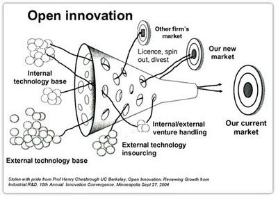 Is this really how open innovation works? Looks a bit like being in a bus where every seat has a steering wheel :)