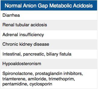 Normal Anion Gap Metabolic Acidosis