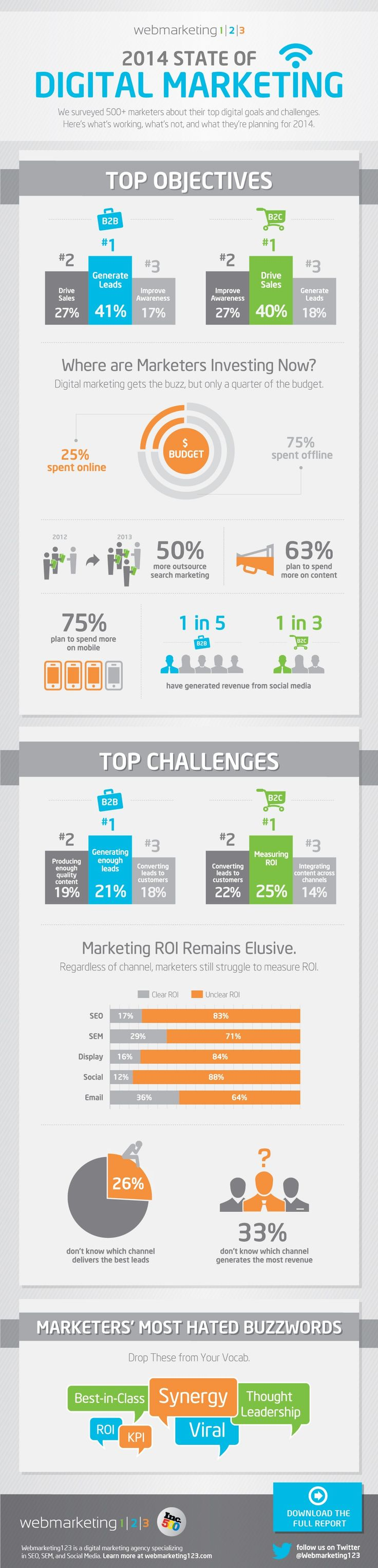 State of Digital Marketing 2014 [Infographic] - SocialTimes:  Internet Site, Digital Marketing, Digitalmarketing,  Website, Social Media, Web Site, 2014 Infographic, U.S. States, 2014 States