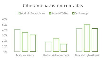 Alta Densidad – 1 de cada 4 usuarios no entiende los riesgos de las amenazas móviles [Video]