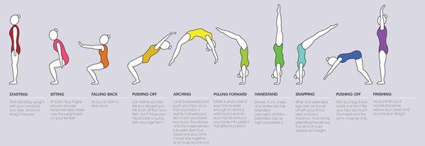 How to do a back handspring by Rebecca O'Neill, via Behance